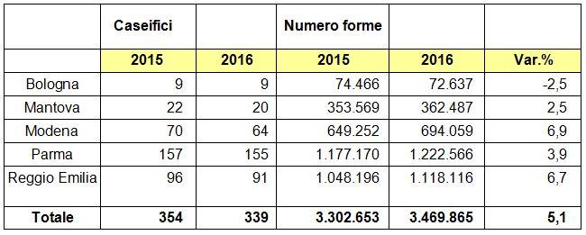 Parmigiano-Reggiano-produzione-ultimi2-anni